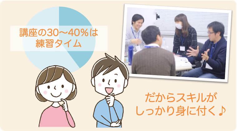 講座の30%以上は会話練習タイム