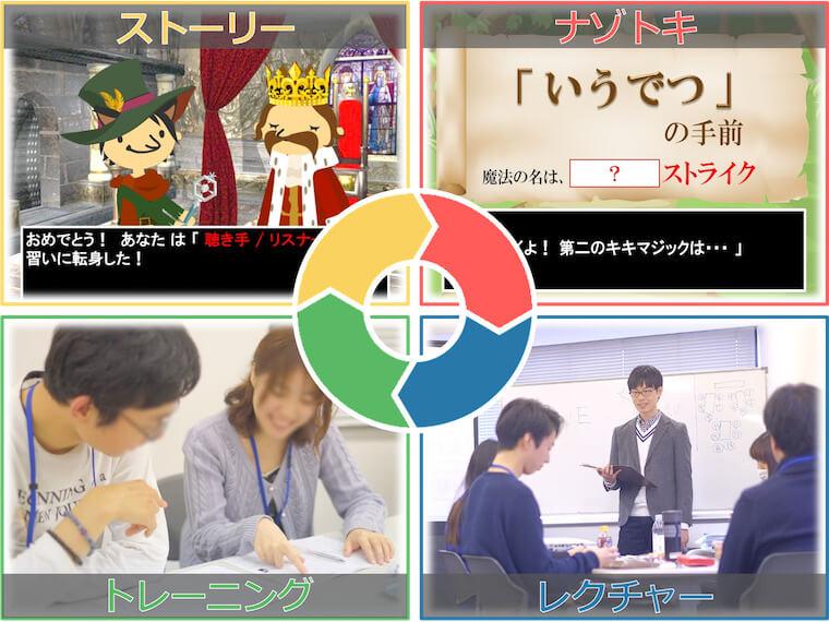 東京で開講中!雑談コミュニケーションセミナーの流れ